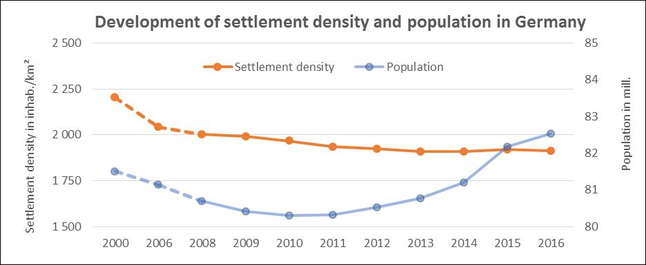 Settlement density - IOER Monitor